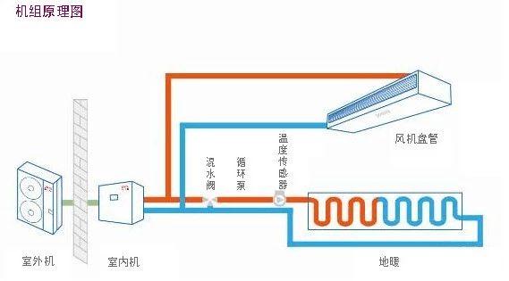 空调三线路 图解